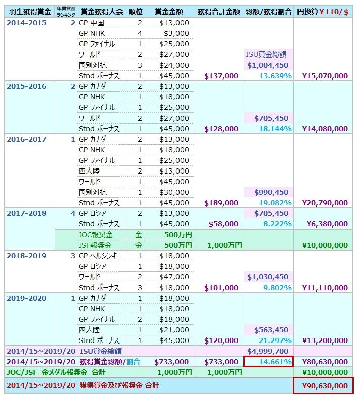 2014-15~2019-20 獲得賞金総額