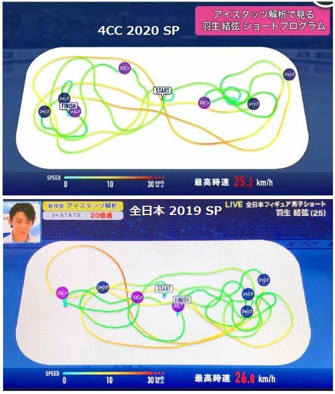 スタッツ羽生結弦SP 4CC&全日本