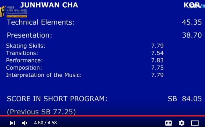 イ・ジュンヒョンとの27.54差に勝ったチャ・ジュンファン の演技