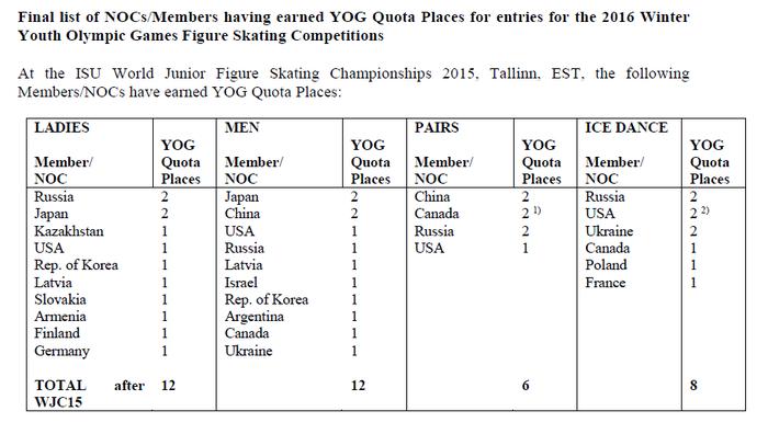 2016ユースオリンピック 国別 出場枠決定
