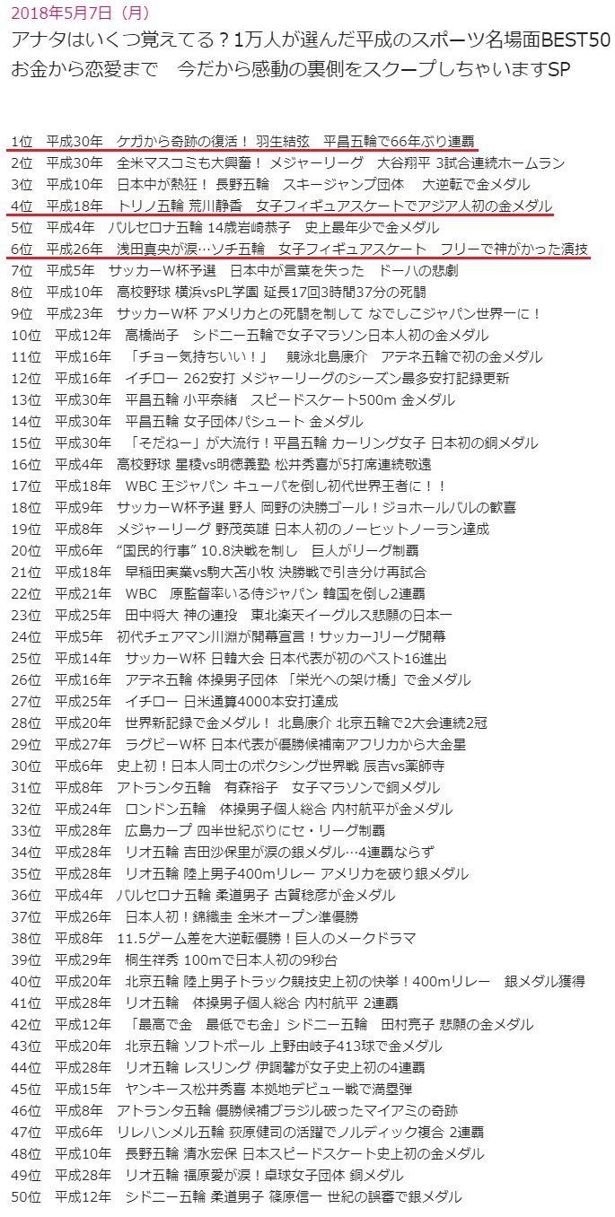 平成のスポーツ名場面BEST50という番組に持ち上げてもらってた