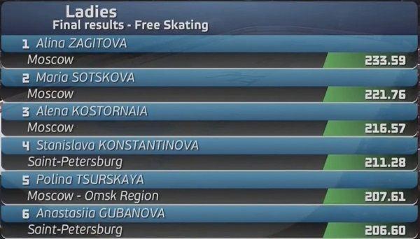 ロシアの国内選手権 女子の優勝はザギトワちゃん!