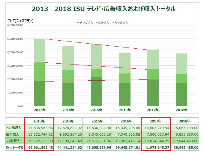 2013-2018 ISU収入グラフ2