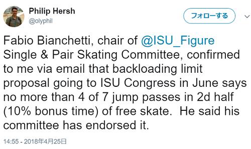 技術委員会が FS後半のジャンプの回数制限を提案している