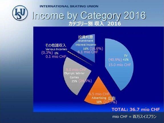 2016年のISUの収入3 カテゴリー別 575