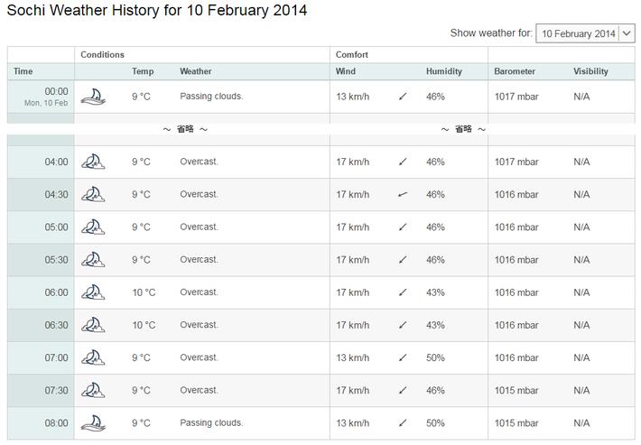 2月10日 ソチの朝の気温