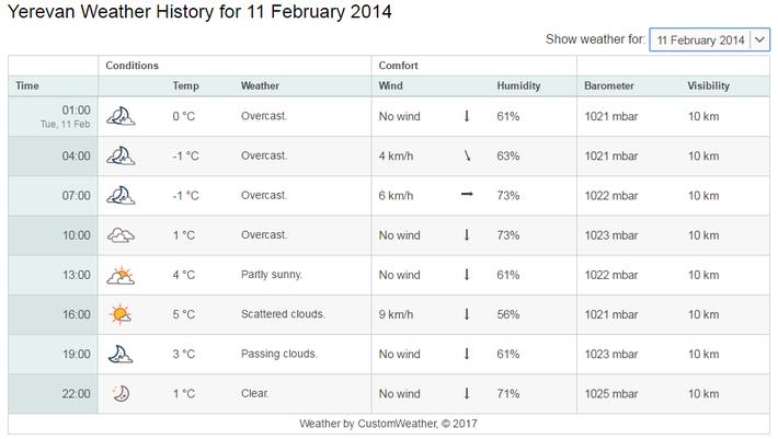 2月11日の気温