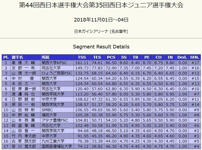 西日本大会 大ちゃん 244.67点で優勝! 友野くん2位!