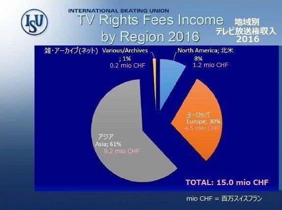 2016年のISUの収入4 テレビ放送権料 575