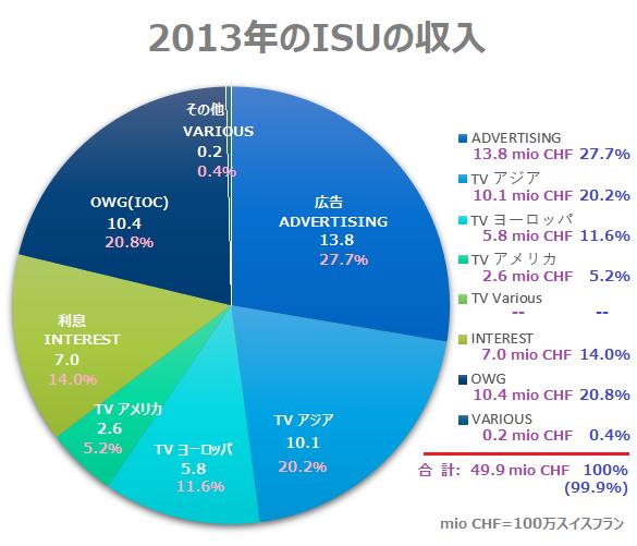 2013年の収入2