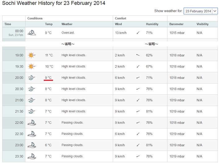 20140223 閉会式の気温