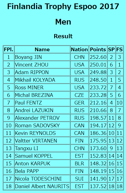 mens results