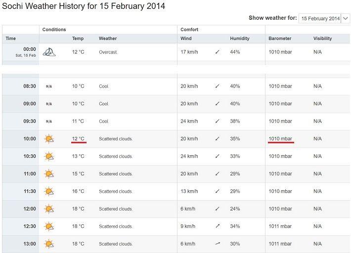 2月15日 ソチの気温