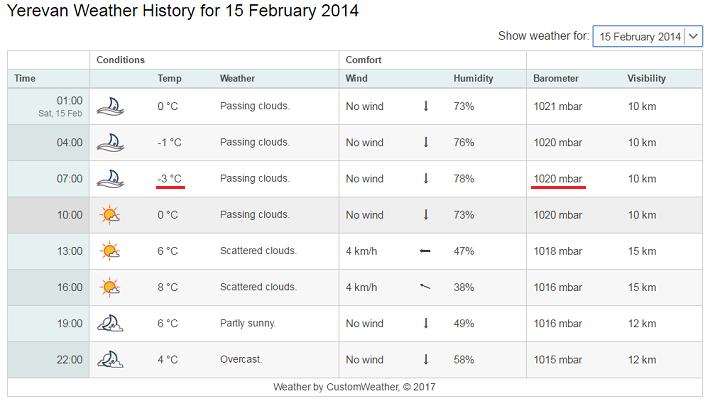 2月15日 エレバンの気温
