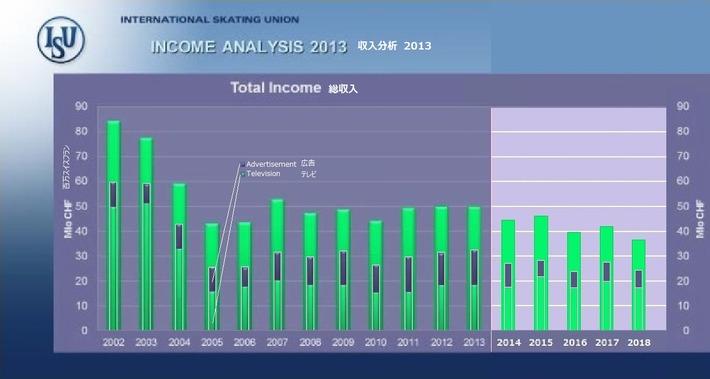 total income & TV 2013 2