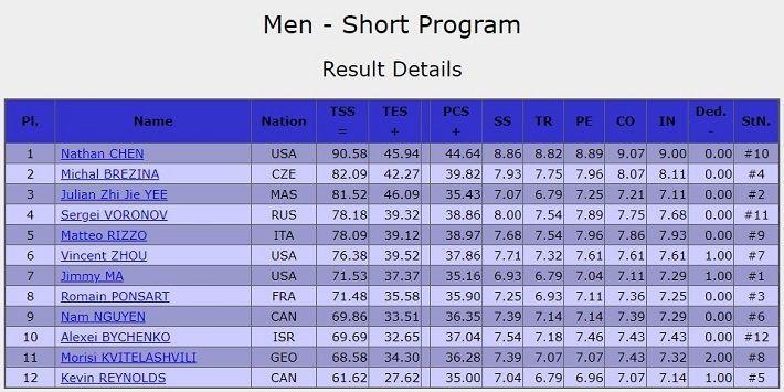 US result