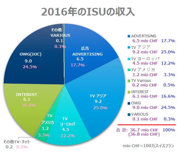 2016年の収入4