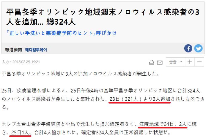 平昌ノロウィルス禍 とうとう300人超え 324人(2/25現在)