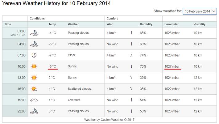 2月10日 エレバンの気温710
