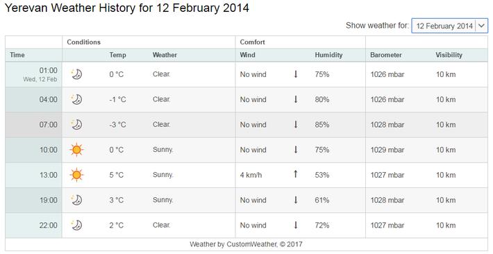 2月12日の気温