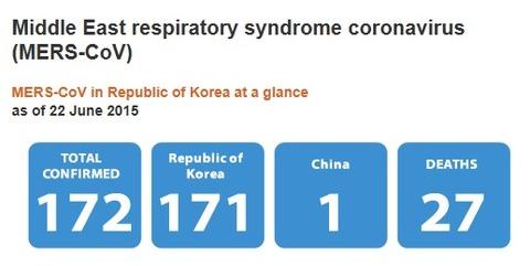MERS また感染者が3人 死者が2人増えている!