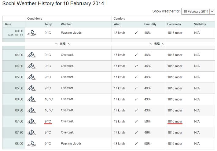 2月10日 ソチの朝の気温710