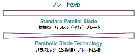 pattern 99 revolution Parabolic 2