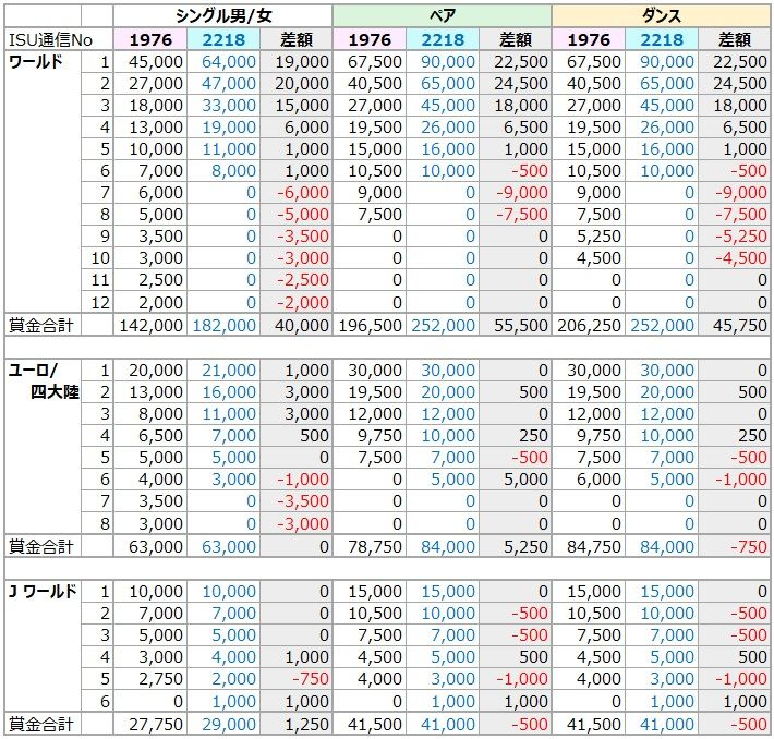 ISU選手権 賞金変更