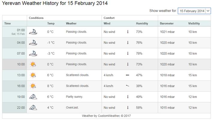 2月15日の気温