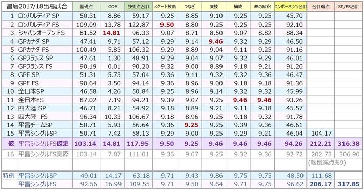 昌磨の今シーズンの実績 と 平昌FS前の可能性