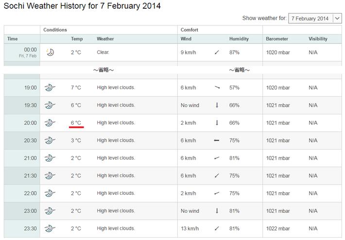 20140207 開会式の気温