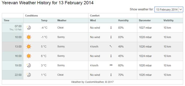 2月13日の気温