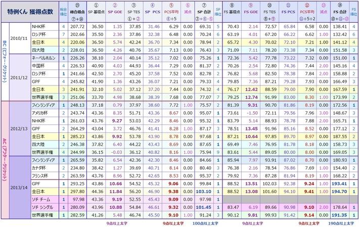 特例くん 2013/14シーズン GOE・PCS大進歩の不思議