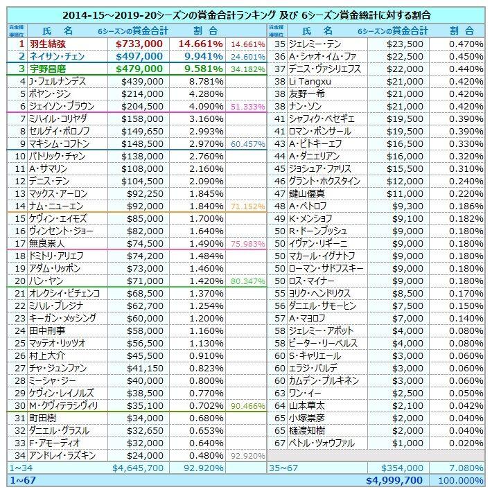 6シーズン賞金ランキング
