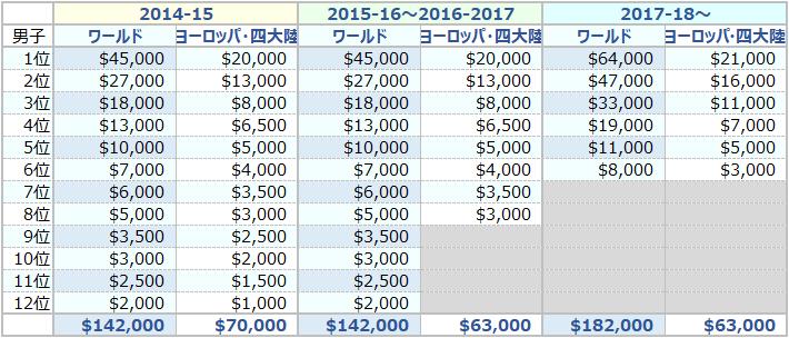 ISU選手権賞金