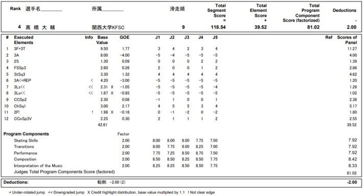 大ちゃん FSは4位だったけどカッコいい~!!! 総合で3位!