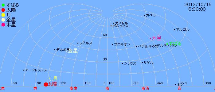 skyview95069