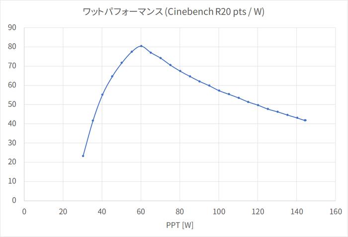 performance_per_watt