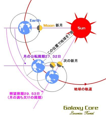 公転周期と朔望周期