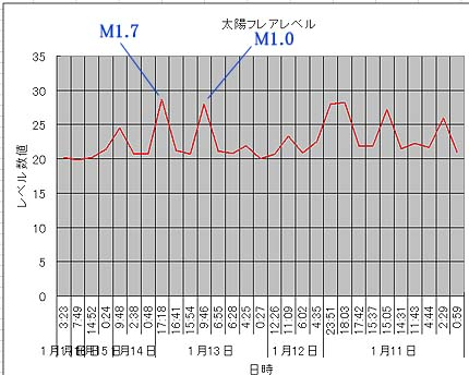 太陽フレアデータ②