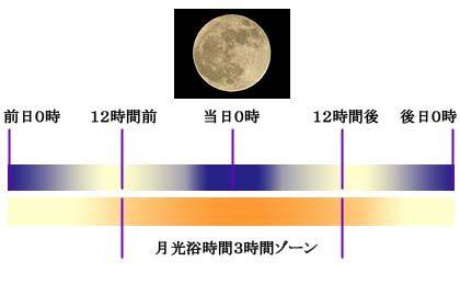 月光浴時間説明画像