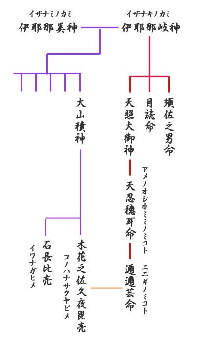 神様の系図
