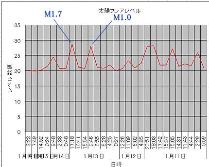 太陽フレアデータ�
