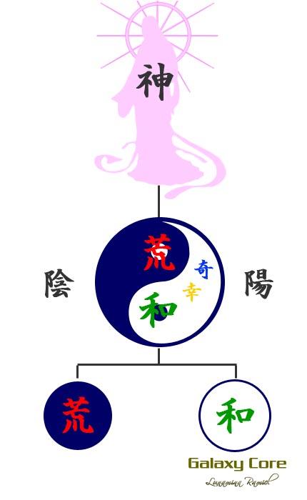 一霊四魂(神様)