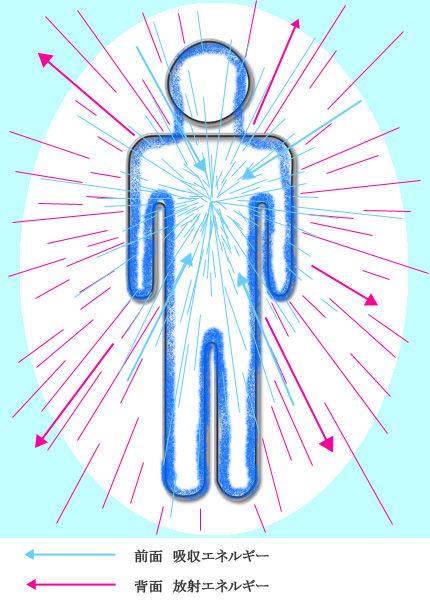 ラミエルブレスレットNo.44のパワー図