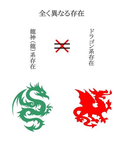 龍系存在の種類�