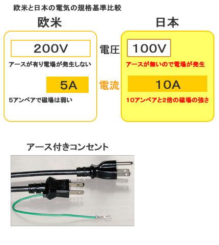 電気の比較