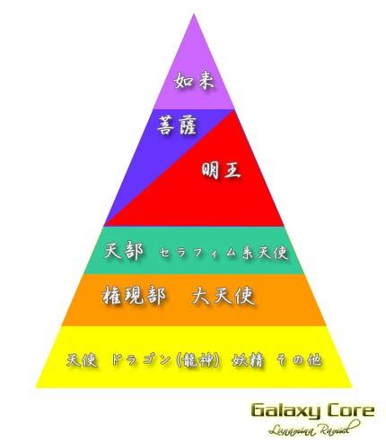 神様・仏様のグループ 1