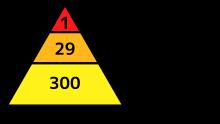 ハインリッヒの法則_svg