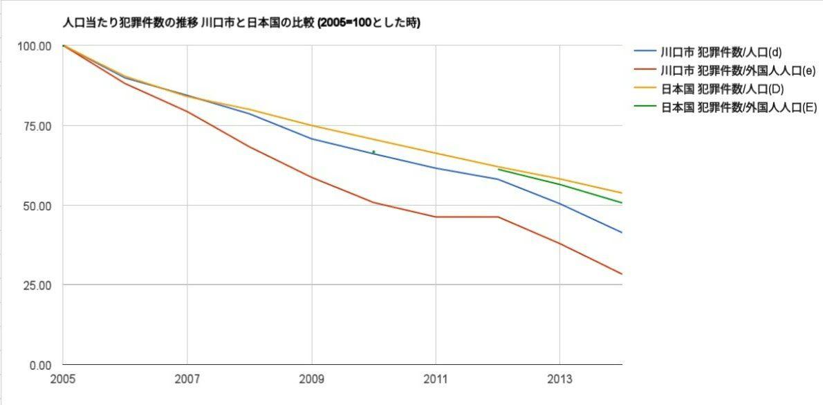 人口当たり犯罪件数推移(川口市日本国比較)
